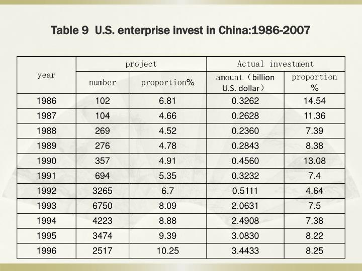 Table 9  U.S. enterprise invest in China:1986-2007