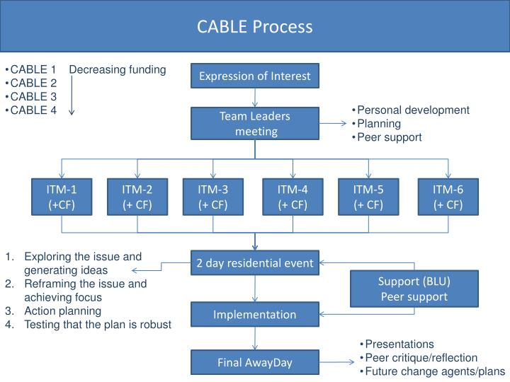 CABLE Process