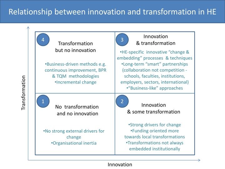 Relationship between innovation and transformation in HE