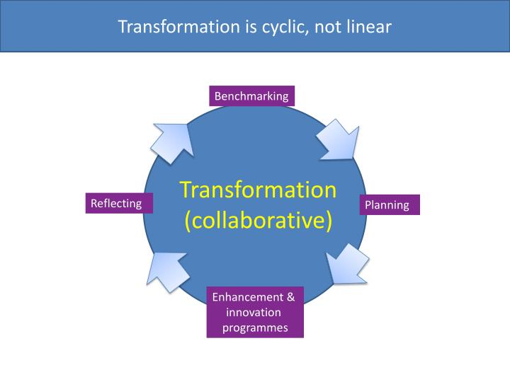 Transformation is cyclic, not linear