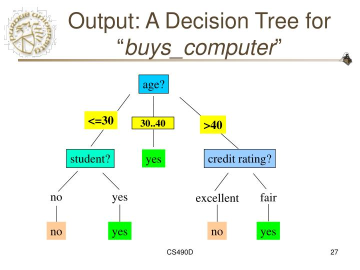"""Output: A Decision Tree for """""""