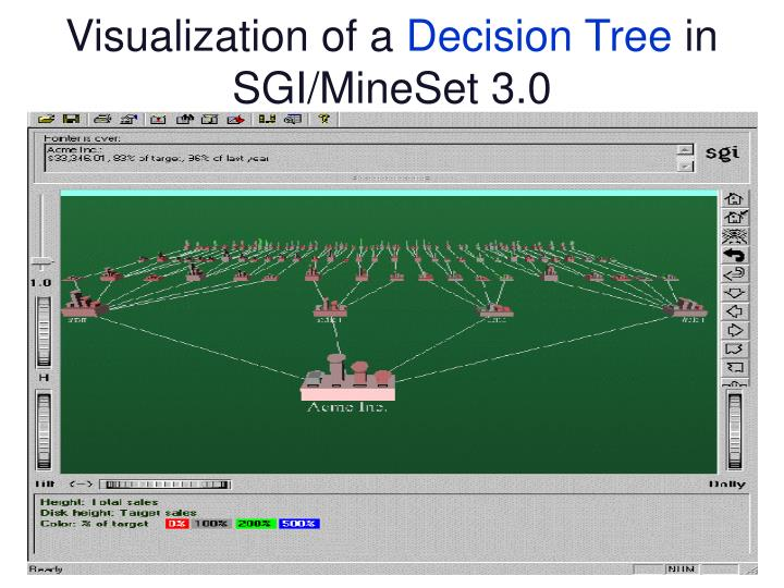 Visualization of a