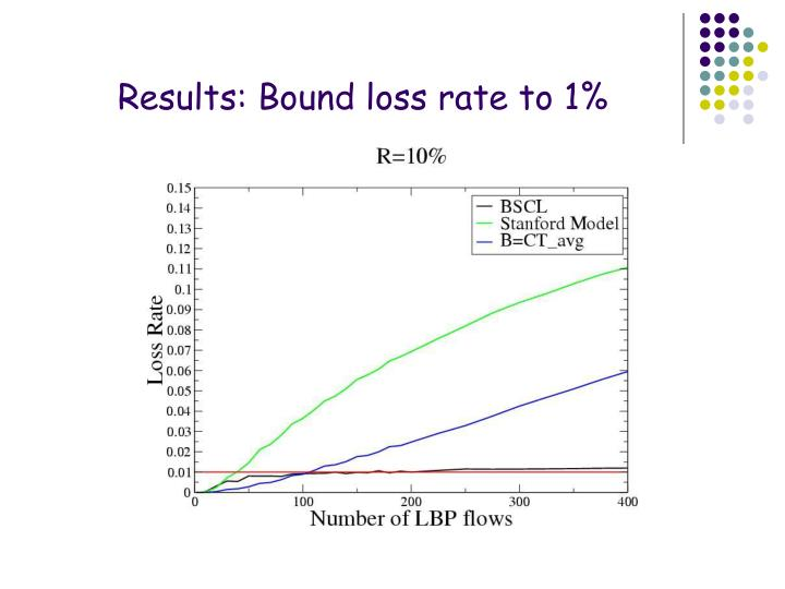 Results: Bound loss rate to 1%