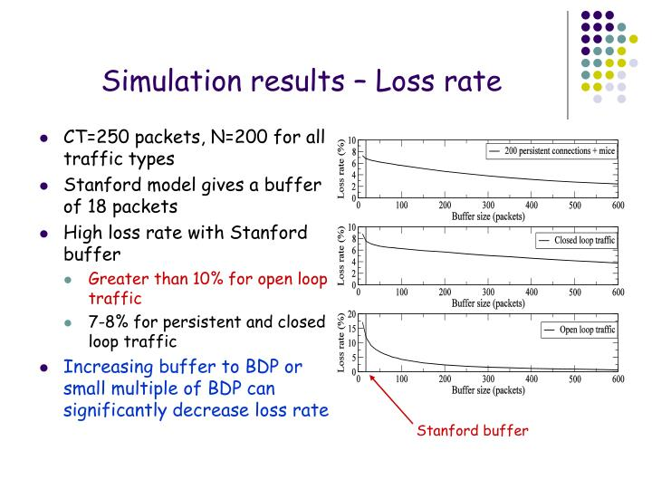 Simulation results – Loss rate