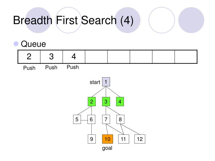 Breadth First Search (4)
