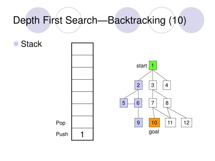 Depth First Search—Backtracking (10)
