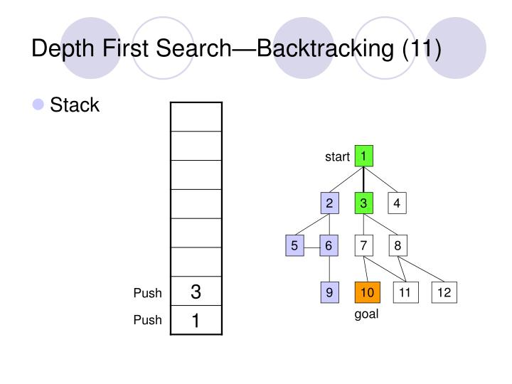 Depth First Search—Backtracking (11)