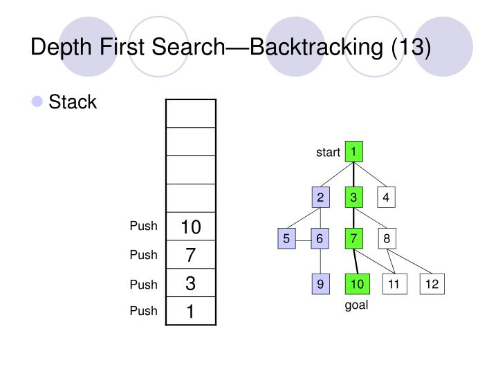 Depth First Search—Backtracking (13)