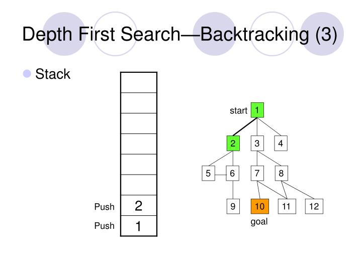 Depth First Search—Backtracking (3)