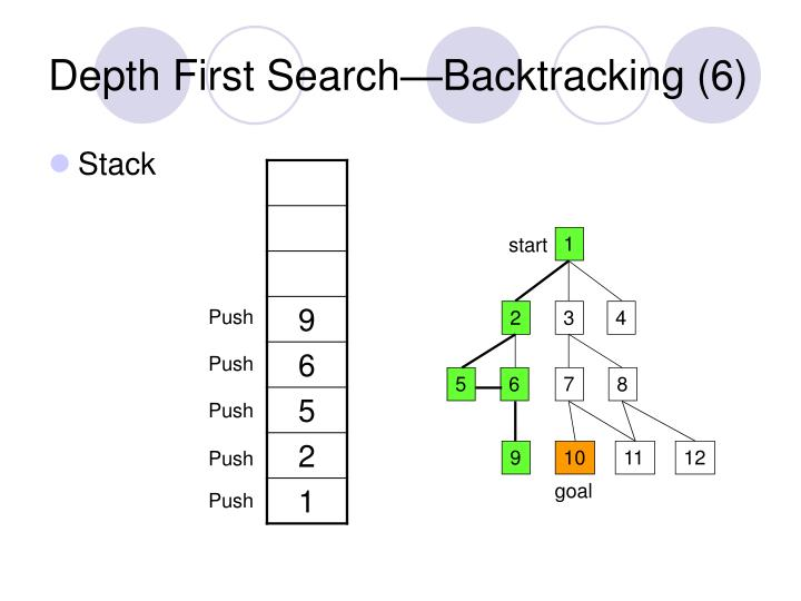 Depth First Search—Backtracking (6)