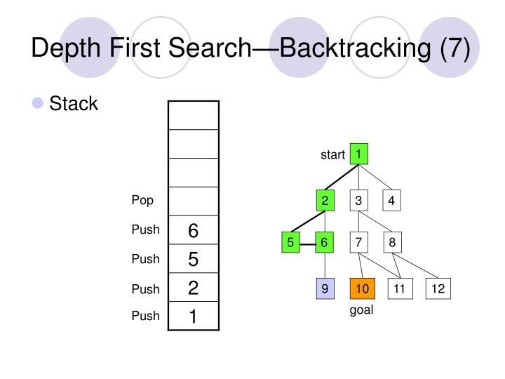 Depth First Search—Backtracking (7)