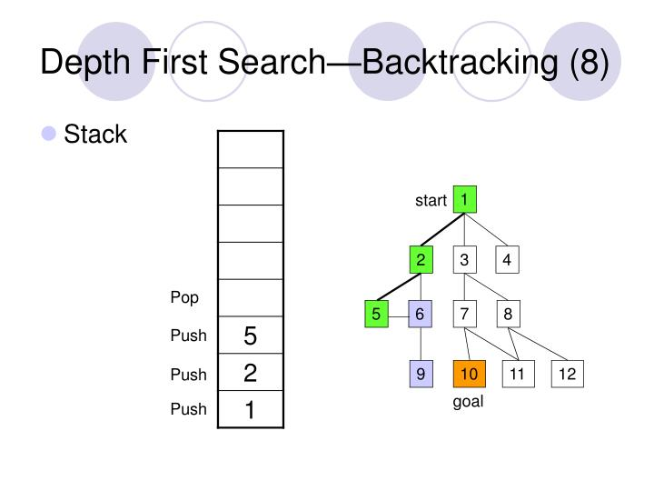 Depth First Search—Backtracking (8)