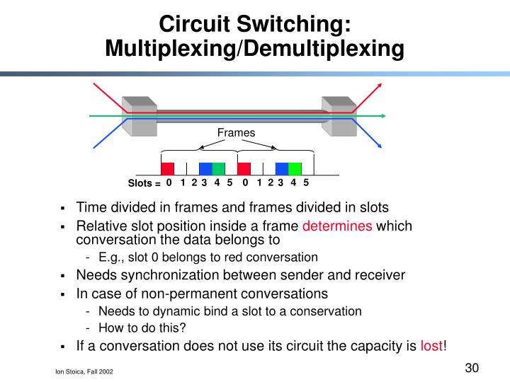 Circuit Switching: Multiplexing/Demultiplexing