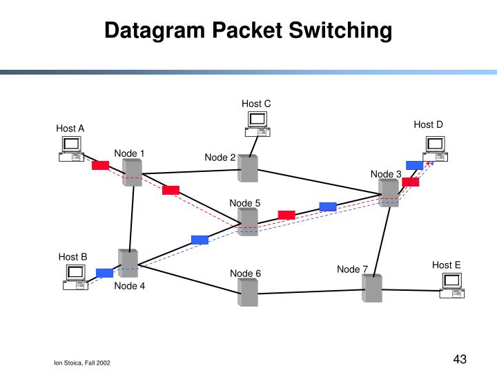 Datagram Packet Switching