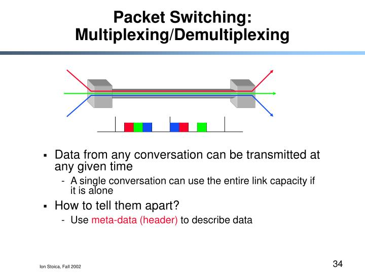 Packet Switching: Multiplexing/Demultiplexing