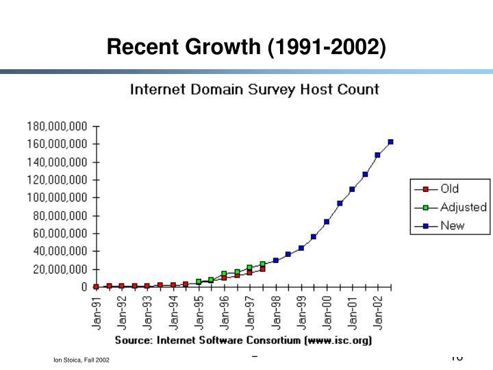 Recent Growth (1991-2002)