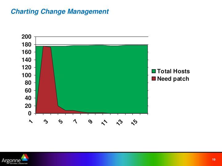 Charting Change Management