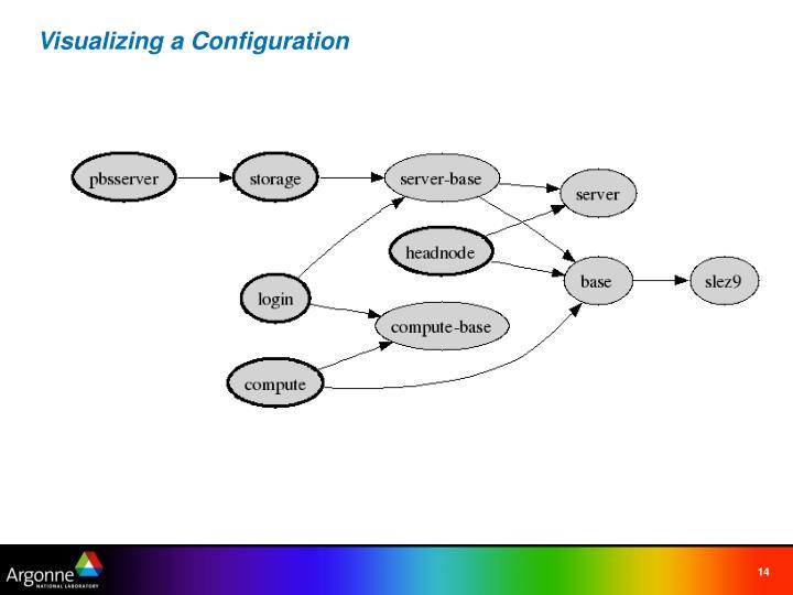Visualizing a Configuration