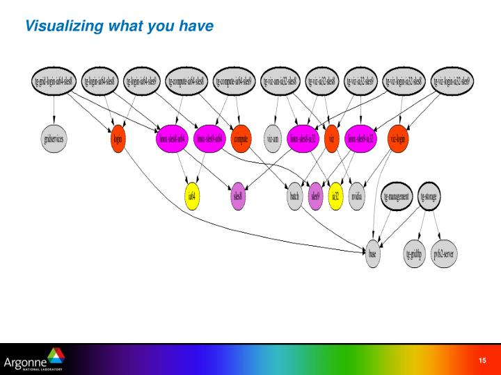 Visualizing what you have