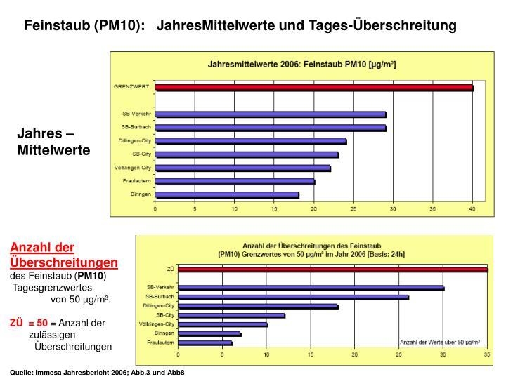 Feinstaub (PM10):   JahresMittelwerte und Tages-Überschreitung