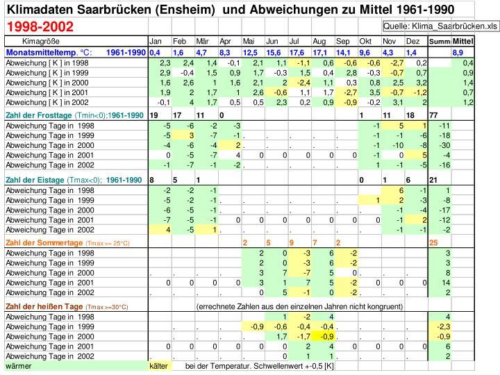 Quelle: Klima_Saarbrücken.xls