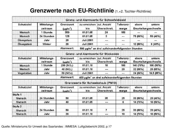 Grenzwerte nach EU-Richtlinie