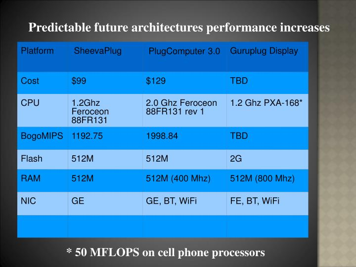 Predictable future architectures performance increases