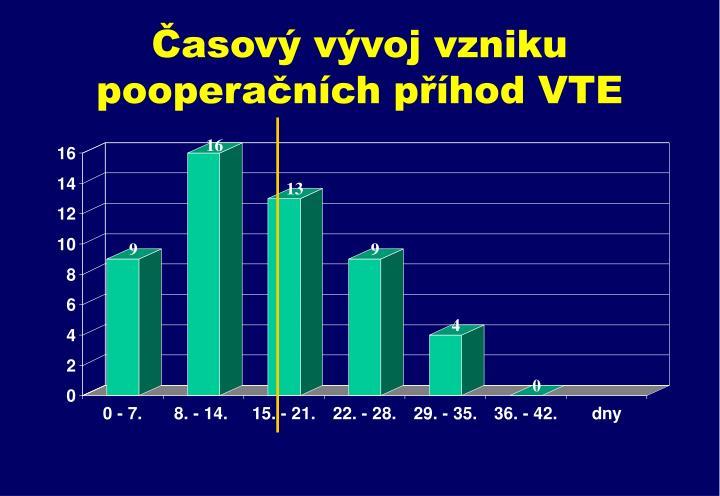 Časový vývoj vzniku pooperačních příhod VTE