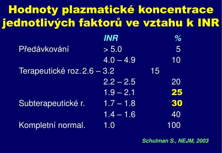 Hodnoty plazmatické koncentrace jednotlivých faktorů ve vztahu k INR