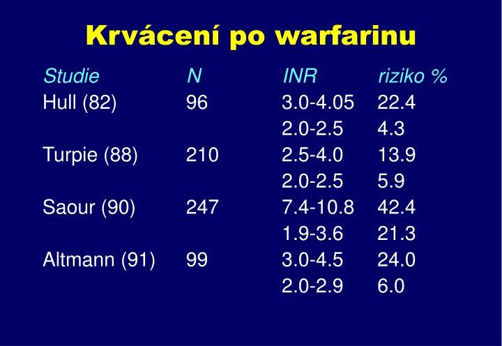 Krvácení po warfarinu