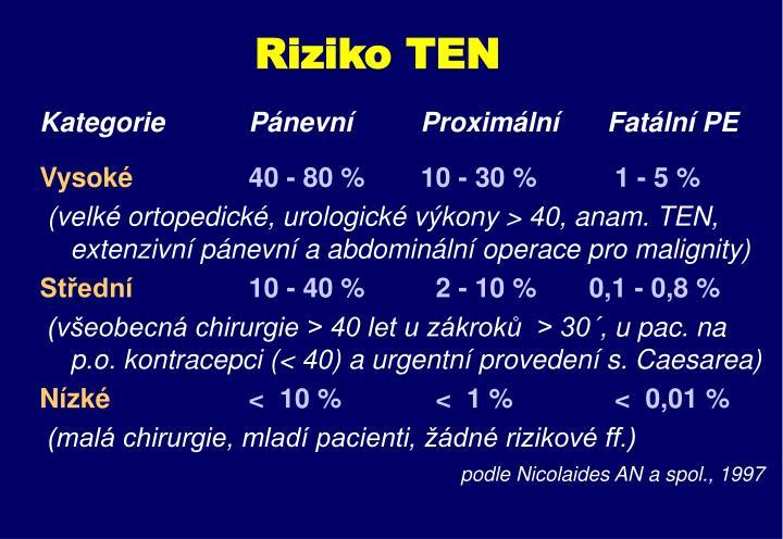 Riziko TEN
