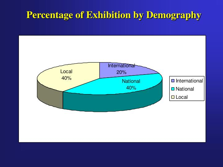 Percentage of Exhibition by Demography