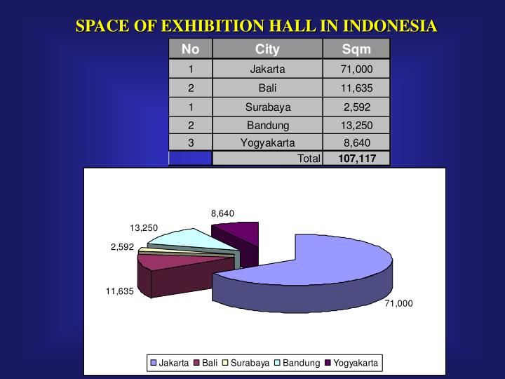 SPACE OF EXHIBITION HALL IN INDONESIA