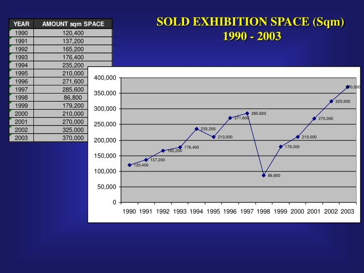 SOLD EXHIBITION SPACE (Sqm)