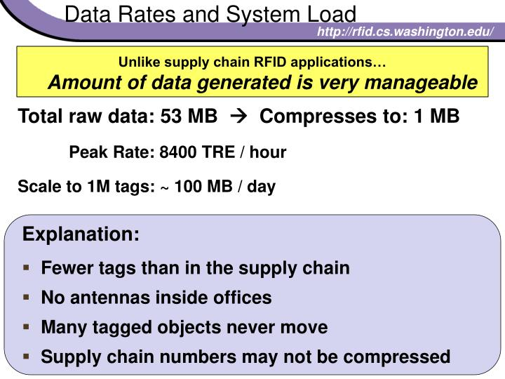 Data Rates and System Load