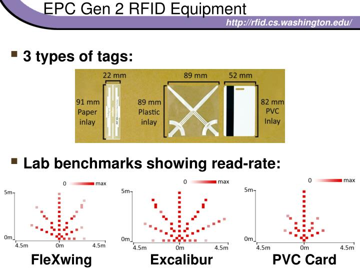 EPC Gen 2 RFID Equipment