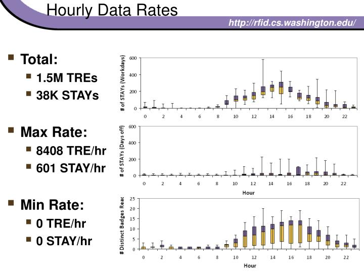 Hourly Data Rates