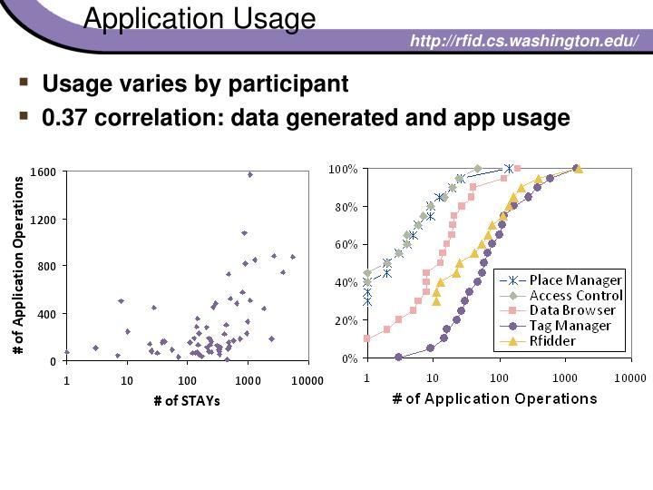 Application Usage