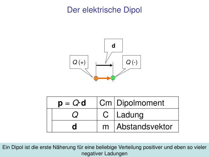 Der elektrische Dipol