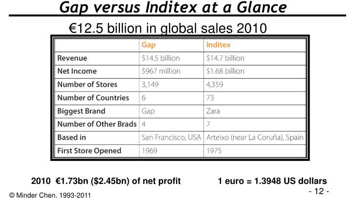 Gap versus Inditex at a Glance