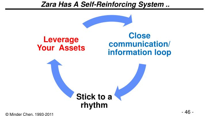Zara Has A Self-Reinforcing System ..