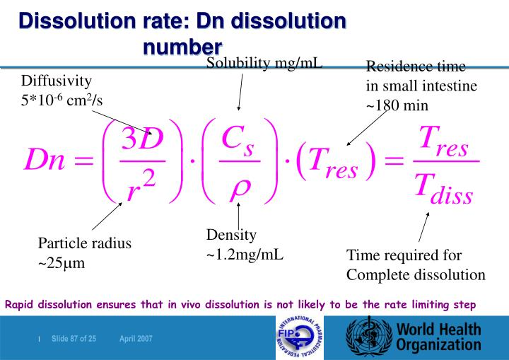 Dissolution rate: Dn dissolution number