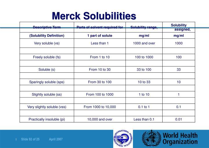 Merck Solubilities