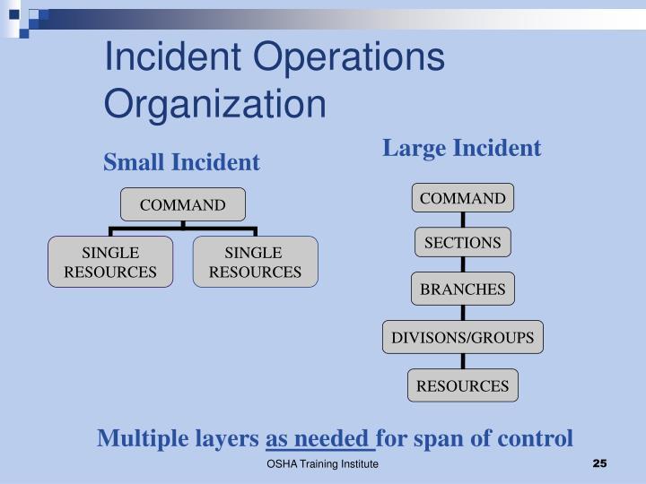 Incident Operations Organization