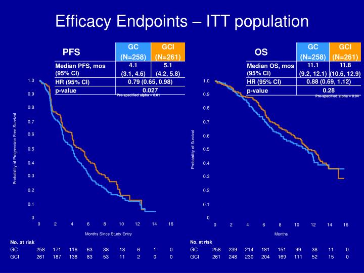 Efficacy Endpoints – ITT population