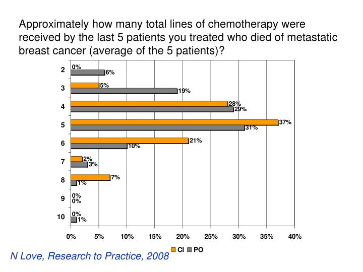 Approximately how many total lines of chemotherapy were received by the last 5 patients you treated who died of metastatic breast cancer (average of the 5 patients)?
