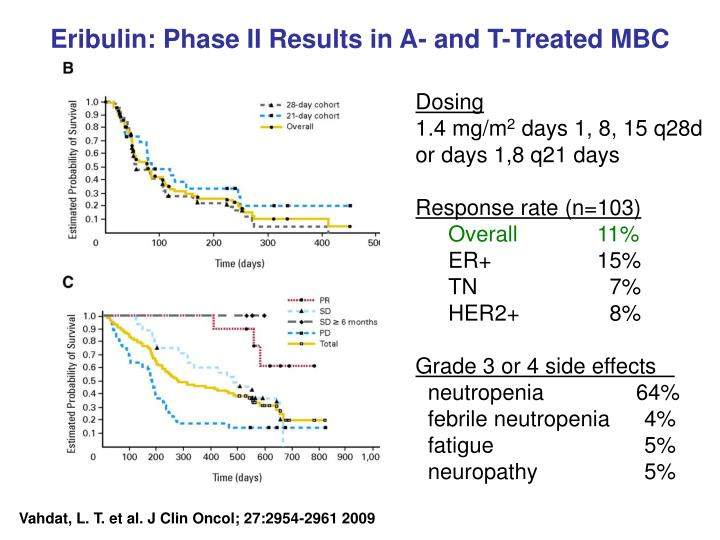 Eribulin: Phase II Results in A- and T-Treated MBC
