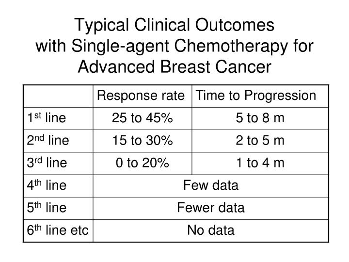 Typical Clinical Outcomes