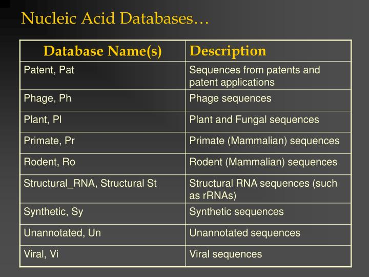 Nucleic Acid Databases…