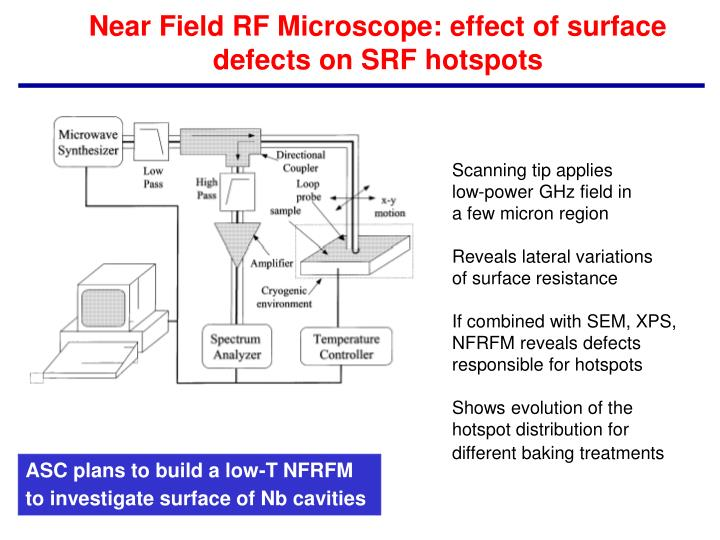 Near Field RF Microscope: effect of surface defects on SRF hotspots